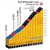 Tour de France 2017 stage 18: Climb details Col d'Izoard - source: letour.fr