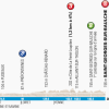 Paris - Nice 2014 Profile of stage 2: Rambouillet - Saint-Georges-Sur-Baulche