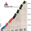 Paris - Nice 2014 stage 4: Climb Mont Brouilly