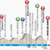 Paris - Nice 2014 Profile of stage 6: Saint-Saturnin-lès-Avignon - Fayence