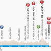Paris - Nice 2014 Profile Stage 6