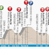 Paris - Nice 2014 Profile Stage 7: Mougins - Biot Sophia Antipolis