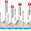 Paris - Nice 2014 Profile Stage 8 from Nice to Nice