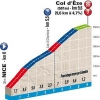 Paris - Nice 2015 Profile stage 7: Col d'Eze - source: GeoAtlas