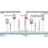 Paris-Nice 2015: Profile stage 3 - source: GeoAtlas