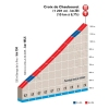 Paris-Nice 2015: Final kilometres stage 4 - source: GeoAtlas
