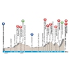 Paris-Nice 2015 Profile stage 4 - source : GeoAtlas