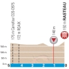 Paris-Nice 2015: Final kilometres stage 5 - source: GeoAtlas
