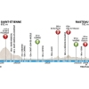 Paris-Nice 2015: Profile stage 5 - source: GeoAtlas