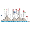 Paris-Nice 2015 Profile stage 6 - source: GeoAtlas