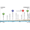 Paris - Nice 2016: Profile stage 2: Contres – Commentry - source: letour.fr