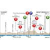 Paris - Nice 2016: Profile stage 3: Cusset – Mont Brouilly - source: letour.fr