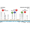Paris-Nice 2016 stage 4