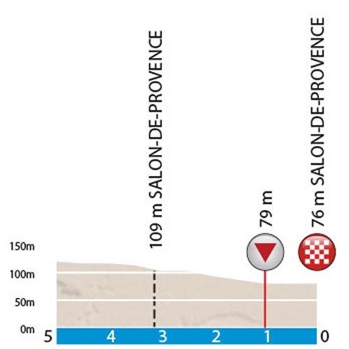 Paris - Nice 2016 Final kilometres stage 5: Saint Paul Trois Châteaux – Salon de Provence - source: letour.fr