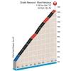 Paris - Nice 2016 Profile stage 5: Climb details Chalet Reynard-Mont Ventoux - source: letour.fr