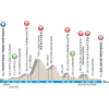 Paris - Nice 2016: Profile stage 5: Saint Paul – Salon de Provence - source: letour.fr