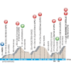 Paris - Nice 2016: Profile stage 6: Nice – La Madone d'Utelle - source: letour.fr