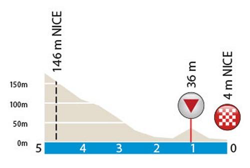 Paris - Nice 2016 Final kilometres stage 7: Nice - Nice - source: letour.fr