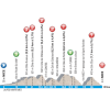Paris - Nice 2016 Profile stage 7: Nice - Nice - source: letour.fr