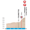 Paris-Nice 2017: Final kilometres 6th stage - source:letour.fr