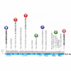 Paris - Nice 2019 Profile 2nd stage: Les Bréviaires - Bellegarde - source: www.paris-nice.fr