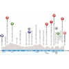 Paris - Nice 2019 Profile 4th stage: Vicky - Pélussin - source: www.paris-nice.fr