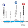 Paris - Nice 2019 Profile 5th stage: Barbentane - Barbentane - source: www.paris-nice.fr