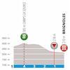Paris - Nice 2019 profile final kilometres 4th stage - source: www.paris-nice.fr