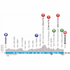 Paris - Nice 2019 Profile 6th stage: Peynier - Brignoles - source: www.paris-nice.fr