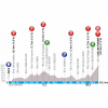 Paris - Nice 2019 Profile 7th stage: Nice - Col de Turini - source: www.paris-nice.fr