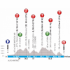 Paris - Nice 2019 Profile 8th stage: Nice - Nice - source: www.paris-nice.fr