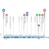 Paris - Nice 2020 Profile 1st stage - source: www.paris-nice.fr