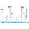 Paris-Nice 2021 stage 1