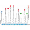 Paris - Nice 2021 profile stage 4 - source: www.paris-nice.fr