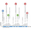 Paris - Nice 2020 Profile 8th stage - source: www.paris-nice.fr