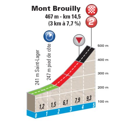 Paris - Nice: Route and profile Mont Brouilly
