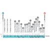 Paris - Roubaix 2021 - women: profile - source: paris-roubaix-femmes.fr