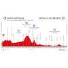 Route d'Occitanie 2020 profile stage 1 - source: www.laroutedoccitanie.fr