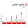 Route d'Occitanie 2020 finale profile stage 1 - source: www.laroutedoccitanie.fr