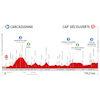 Route d'Occitanie 2020 profile stage 2 - source: www.laroutedoccitanie.fr