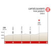 Route d'Occitanie 2020 finale profile stage 2 - source: www.laroutedoccitanie.fr