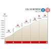 Route d'Occitanie 2020 finale profile stage 3 - source: www.laroutedoccitanie.fr