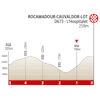 Route d'Occitanie 2020 finale profile stage 4 - source: www.laroutedoccitanie.fr