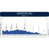 Ruta del Sol 2016 Profile stage 1 Almonstar - Seville - source: www.vueltaandalucia.es