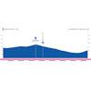 Ruta del Sol 2019 Profile 3rd stage Mancha Real - La Guardia de Jaén - source: www.vueltaandalucia.es