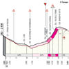 Strade Bianche Donne 2019: profile last 3 km - source: www.strade-bianche.it