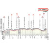 Strade Bianche 2019: profile last 20 km - source www.strade-bianche.it