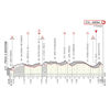 Strade Bianche Donne 2020: profile last 20 kms - source: www.strade-bianche.it