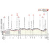 Strade Bianche 2021: profile finale - source www.strade-bianche.it
