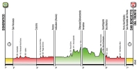 Tirreno Addriatico 2014: Profile all stages
